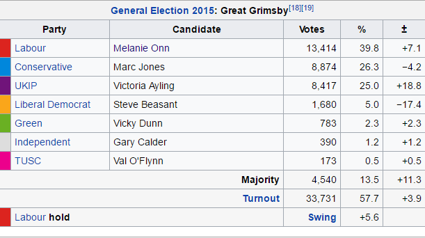 Great Grimsby result 2015